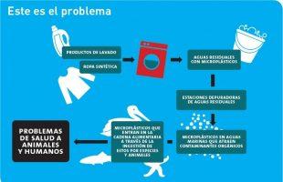 Contmainacion-textil-microplasticos